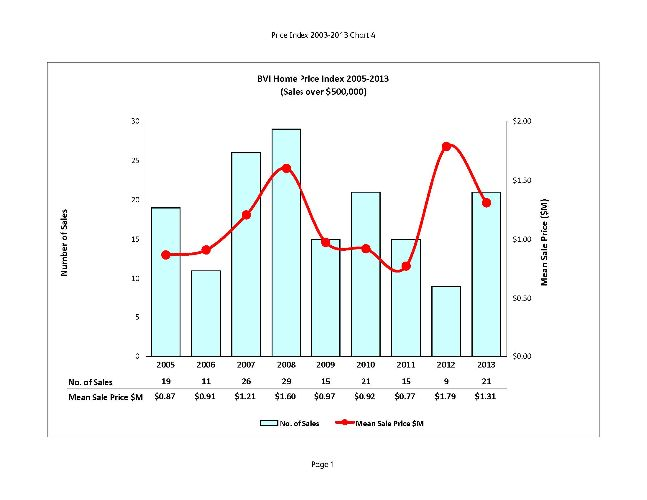 No of Sales and Sale Price graph